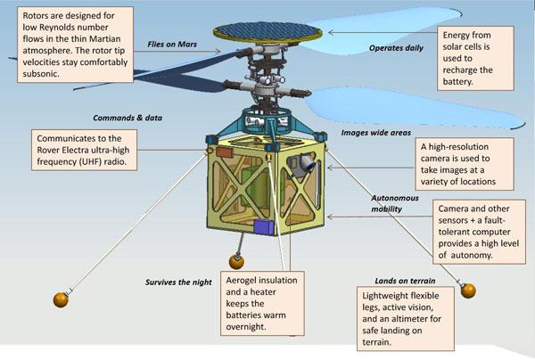 داده نگاری بالگرد مریخی